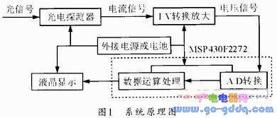 基于MSP430F2272单片机的多路光功率计的设计原理和实现方法
