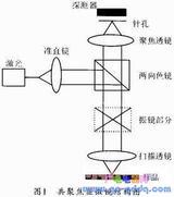 基于AT89C51单片机的激光共聚焦显微镜的扫描控制的实现
