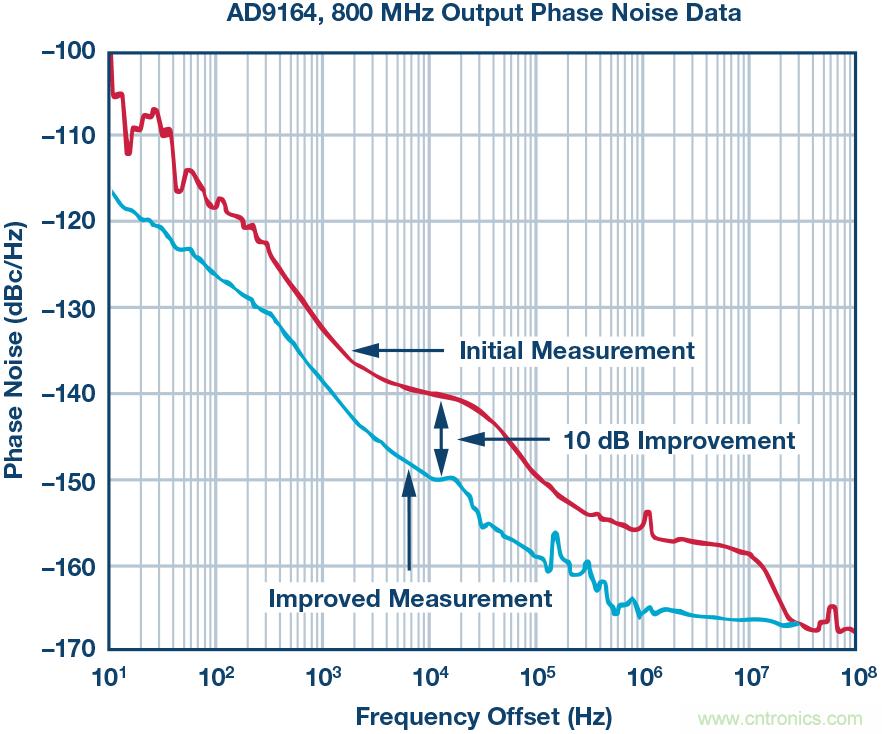 改进的DAC相位噪声测量以支持超低相位噪声DDS应用