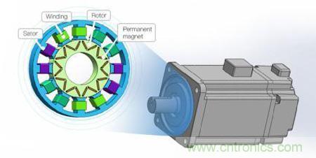 永磁电机齿槽转矩测试的必要性和方法