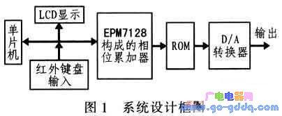 基于单片机和CPLD的DDS正交信号源滤波器的设计
