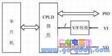 CPLD器件在单片机控制器中的应用分析
