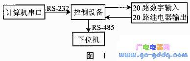 单片机/CPLD结构体系在电子设计中的应用