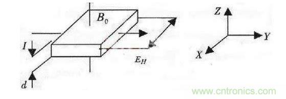 详解可自动定标的高精度磁场测量仪设计