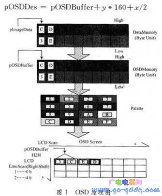 基于PXA270和Windows CE5.0操作系统上的OSD驱动的设计和实现