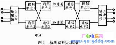 基于STC单片机的铁路信号半自动闭塞光缆传输器设计
