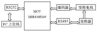 基于MSP430F149的数字式变频伺服系统的设计与研究
