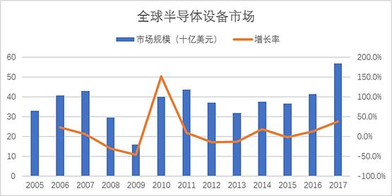 2017年全球半导体设备市场成绩出炉,中国第三