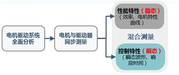 功率分析仪测量通道扩展-多机同步