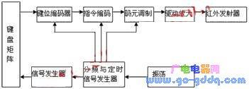红外遥控的基本原理及通用多址遥控系统设计