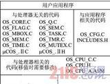Cortex-M3内核的μC/OSII操作系统的安全性和稳定性研