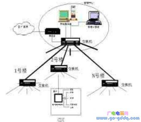 单片机TCP/IP技术在智能小区系统中的应用