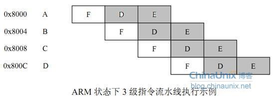 ARM9的中断体系结构