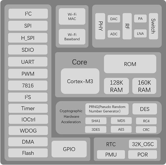 W600 功能框图