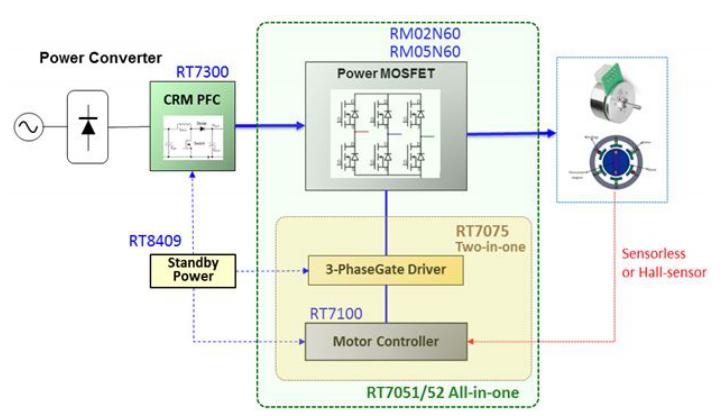 大联大品佳集团推出基于Richtek技术和产品的BLDC马达控制方案