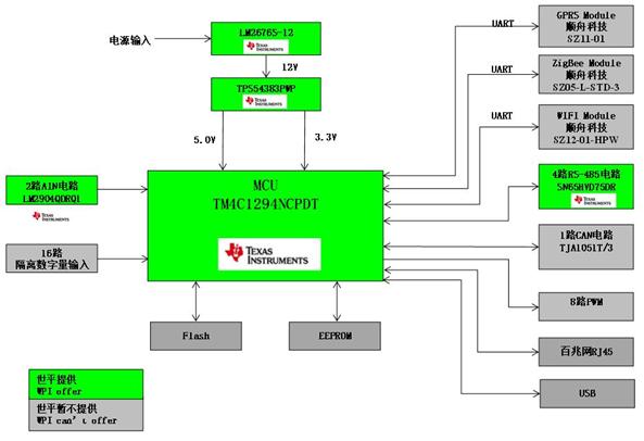 大联大世平推出基于TI 产品的光伏电站监控运营解决方案