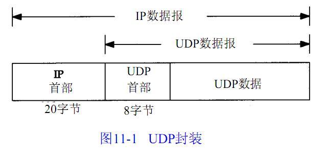 分析TCP/IP协议栈代码之UDP(STM32平台)