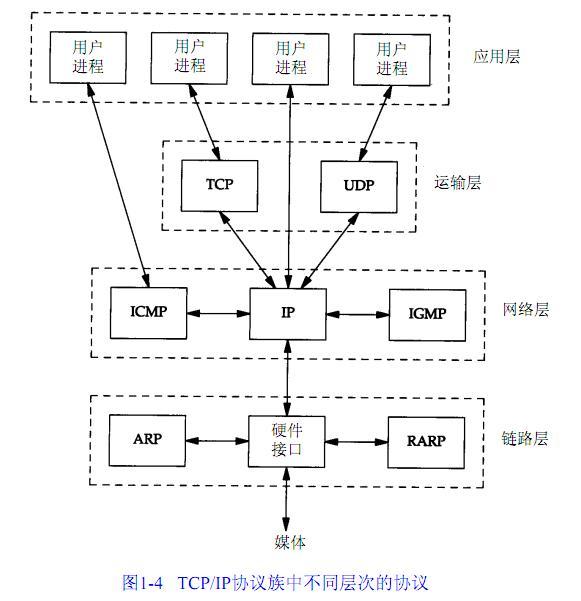 分析TCP/IP协议栈代码之IP & ICMP(STM32平台)