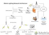 采用赛普拉斯WICED连接和PSoC MCU技术、用于商业LED照明的方案