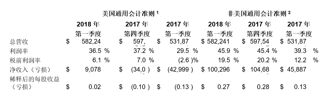 赛普拉斯发布2018年第一季度财报