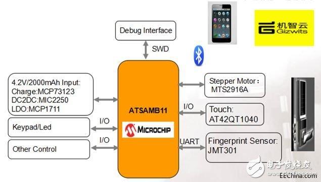 品佳推出基于微芯科技ATSAMB11的BLE智能门锁方案