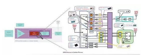 全球RF声波滤波器专利分布概述