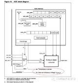 STM8L使用ADC内部参考电压通道测量VDD电压