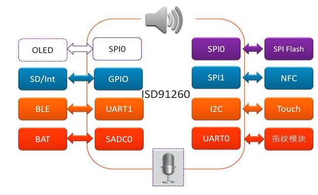 大联大品佳发布Nuvoton ISD® 91200电子智能锁方案