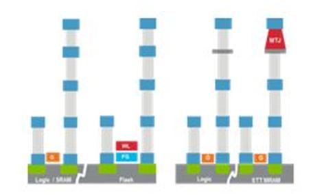 使嵌入式 STT MRAM 磁隧道結陣列的加工成為可能