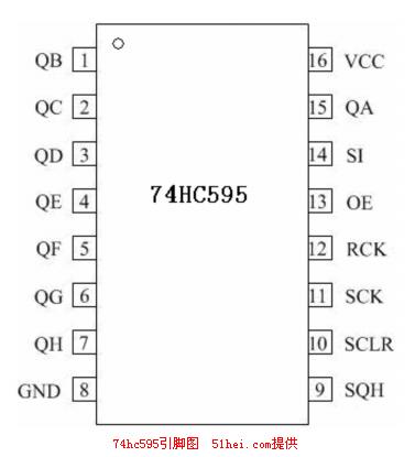 STm32驱动74HC595引脚图时序图工作原理