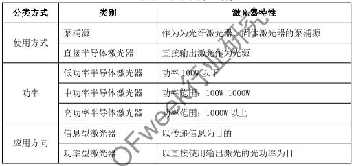 半导体激光器产业发展及应用
