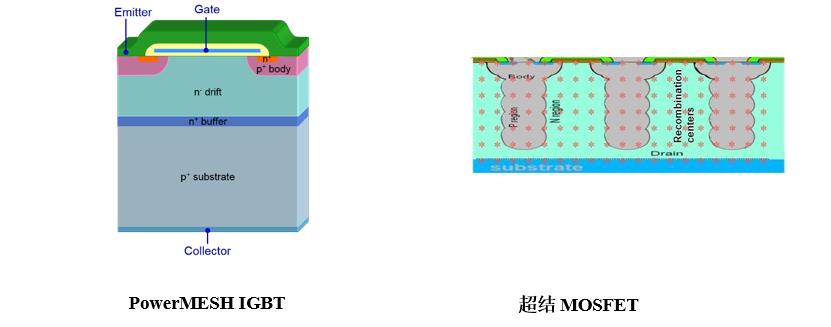 在低功率压缩机驱动电路,ST超结MOSFET与IGBT技术能效比较