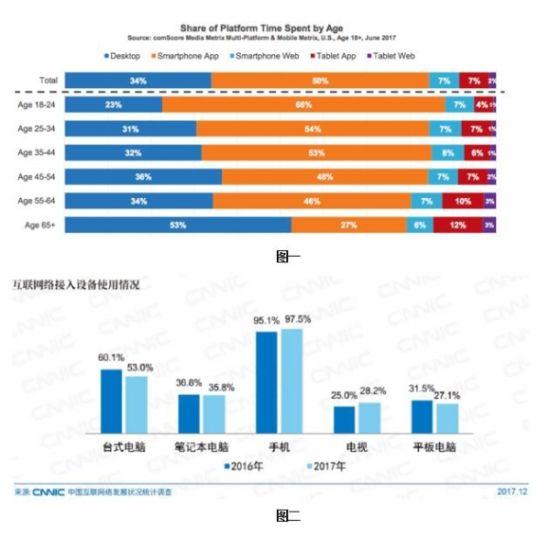 了解数字性能如何影响用户行为的三部曲