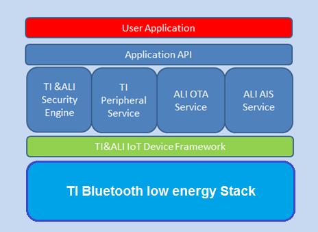 SimpleLinkTM 低功耗 Bluetooth® 无线 MCU支持阿里云Link物联网平台