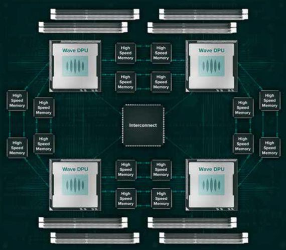 AI芯片初创公司Wave收购硅谷老前辈MIPS