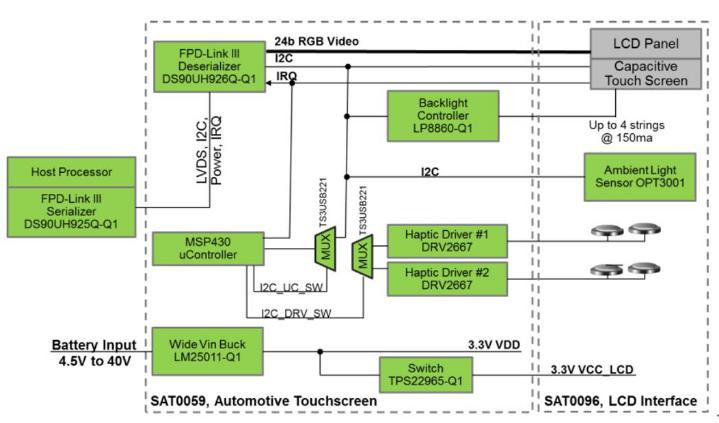 车用显示屏增长迅速,TI LVDS方案帮您忙