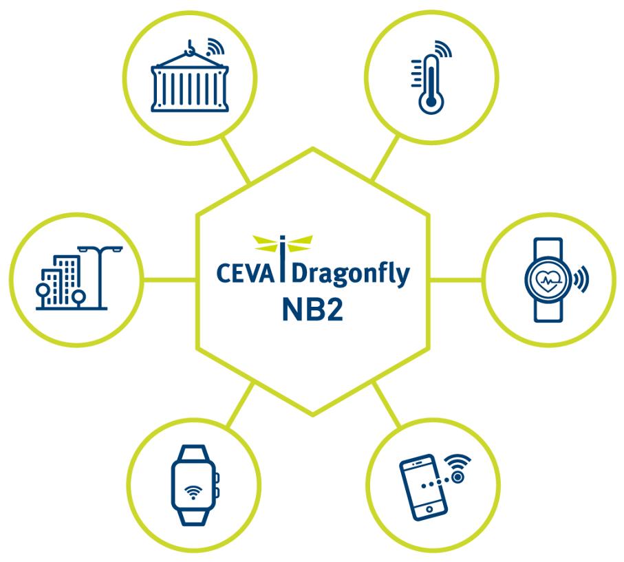 CEVA首创世界上第一个符合版本14的eNB-IoT 标准解决方案