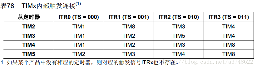 STM32定时器----主从模式触发PWM移相