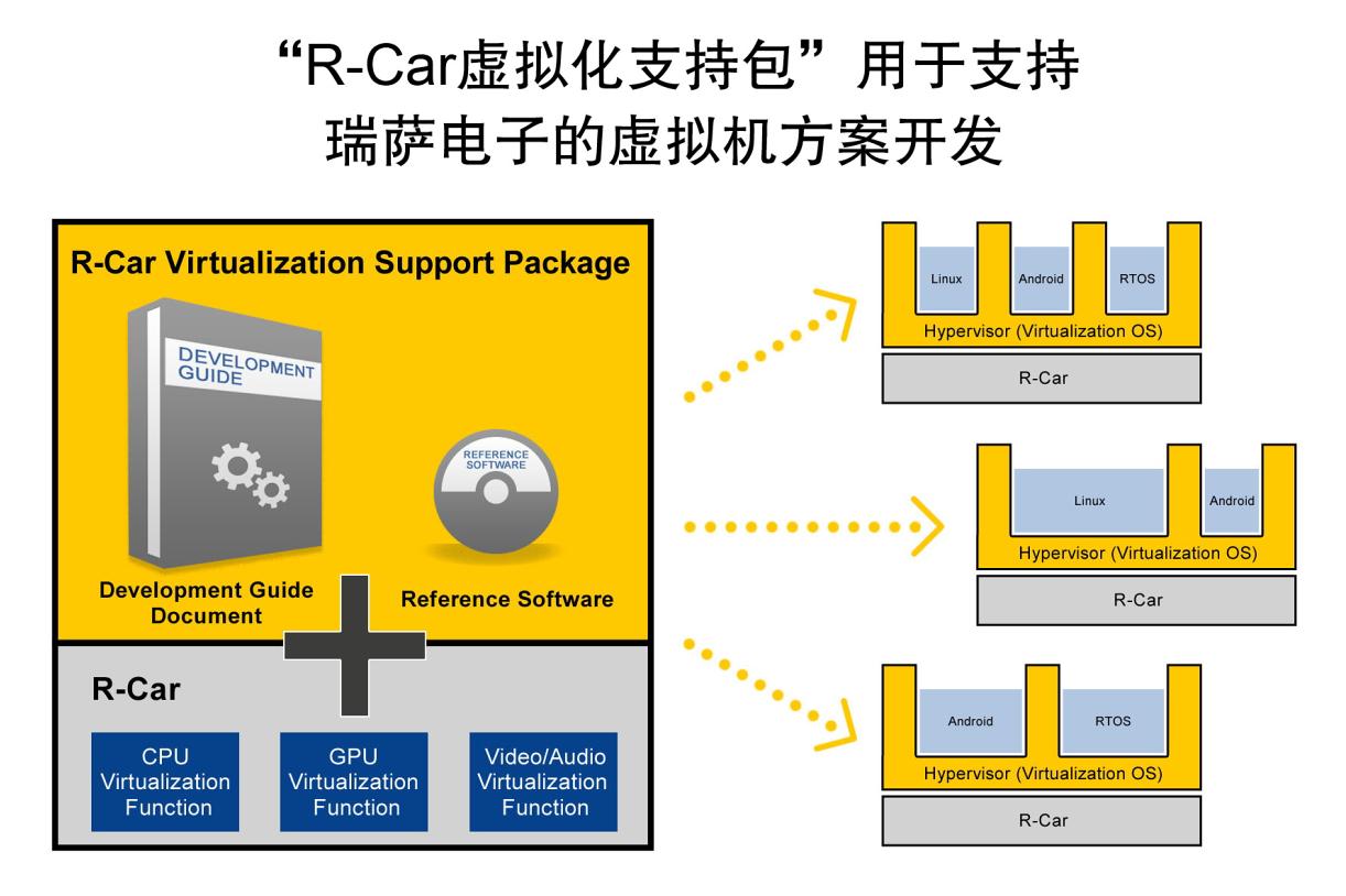 瑞萨R-Car软件包为采用R-Car片上系统的虚拟机软件铺平道路