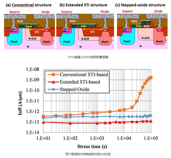 东芝新技术提高了模拟电源IC的N通道LDMOS的可靠性