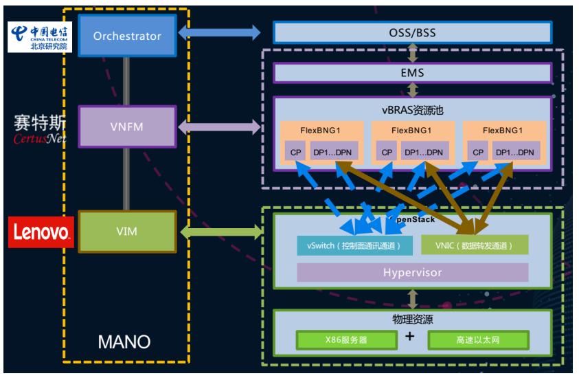 赛特斯:基于FPGA的vBRAS实现