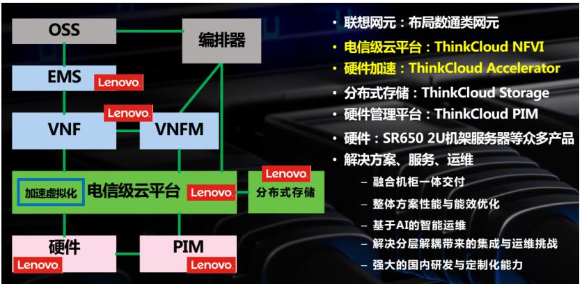联想黄莹:联想在NFV领域要做全栈式布局