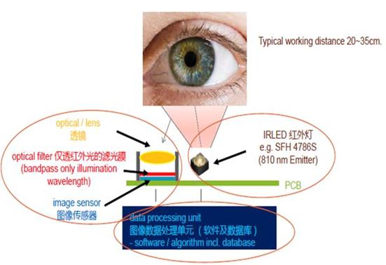 身份识别技术——虹膜识别