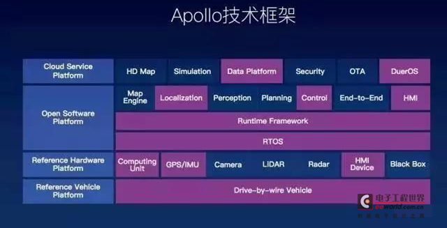 半导体供应商助力百度Apollo平台迅速崛起