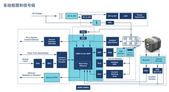 如何利用《ADI系统方案精选》开发新产品