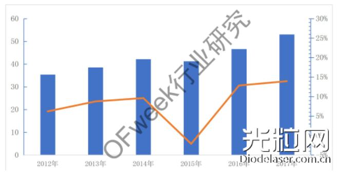 中国半导体激光器未来发展研究