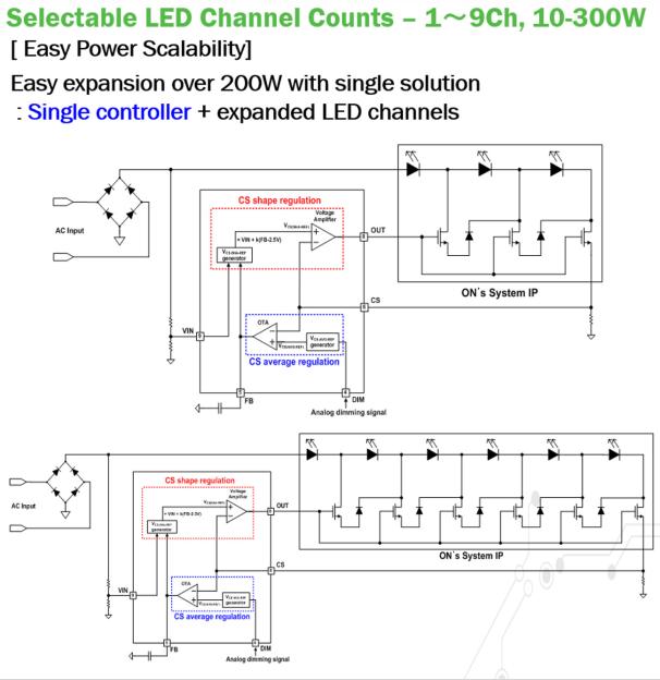 LED灯改装白炽灯将是未来增长的重要动力