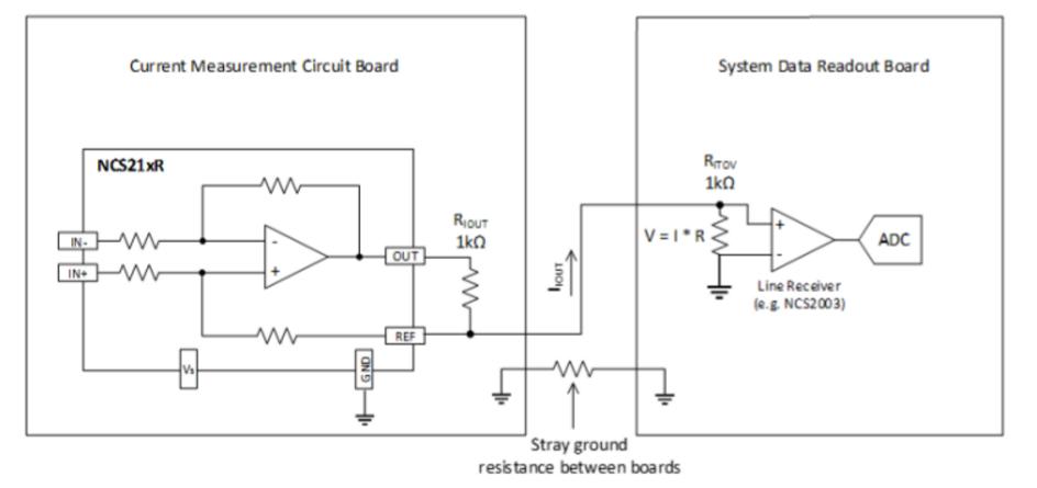 怎样配置NCS21xR与NCS199AxR电流放大器