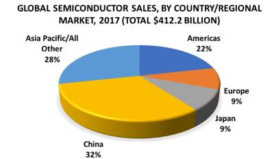 SIA:对半导体产品征税,美国是搬起石头砸自己的脚