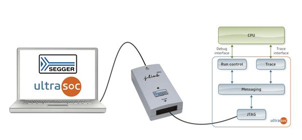 业界最广泛使用的调试探针—J-Link探针